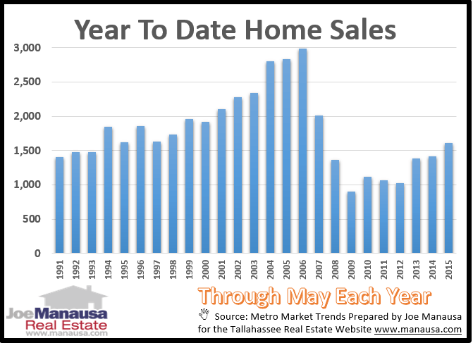 Year To Date Home Sales Tallahassee Florida