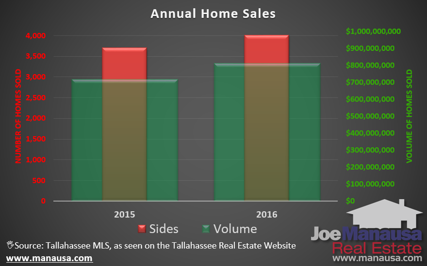 Tallahassee Home Sales Grew By More Than 8 Percent In 2016