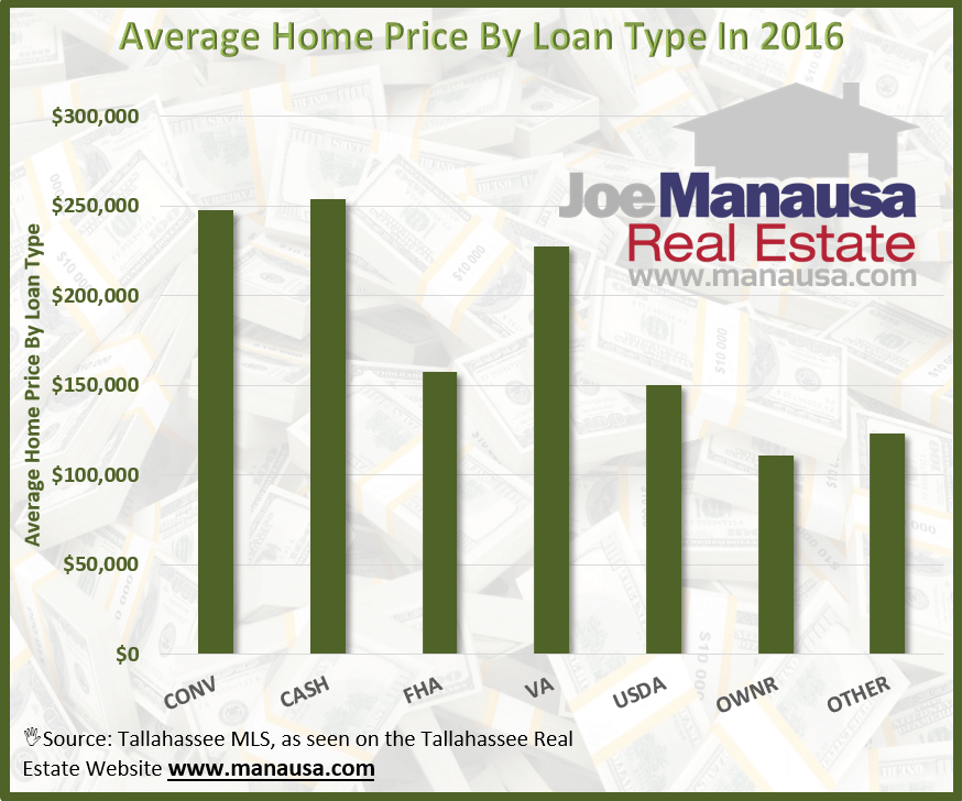 Average Home Price By Loan Type 2016