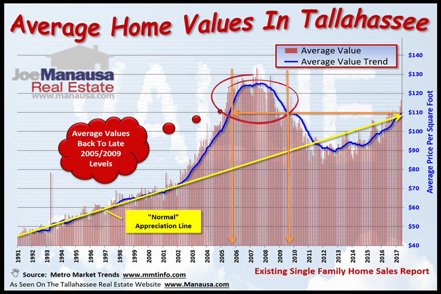 Average Home Appreciation Rate In Tallahassee