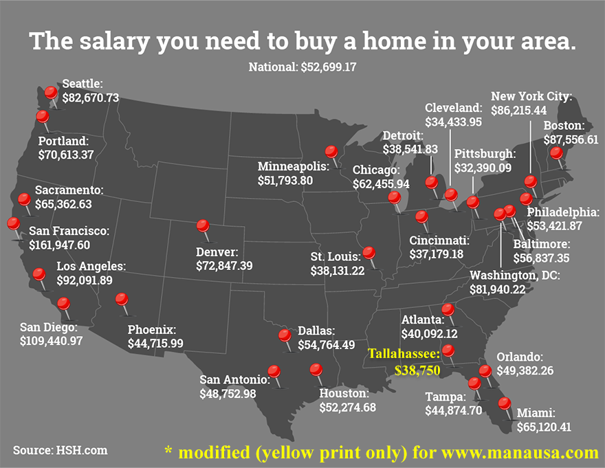 How much it costs to buy a house in Tallahassee
