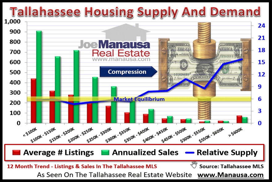 The compression effect in real estate will hobble high end home values when interest rates rise