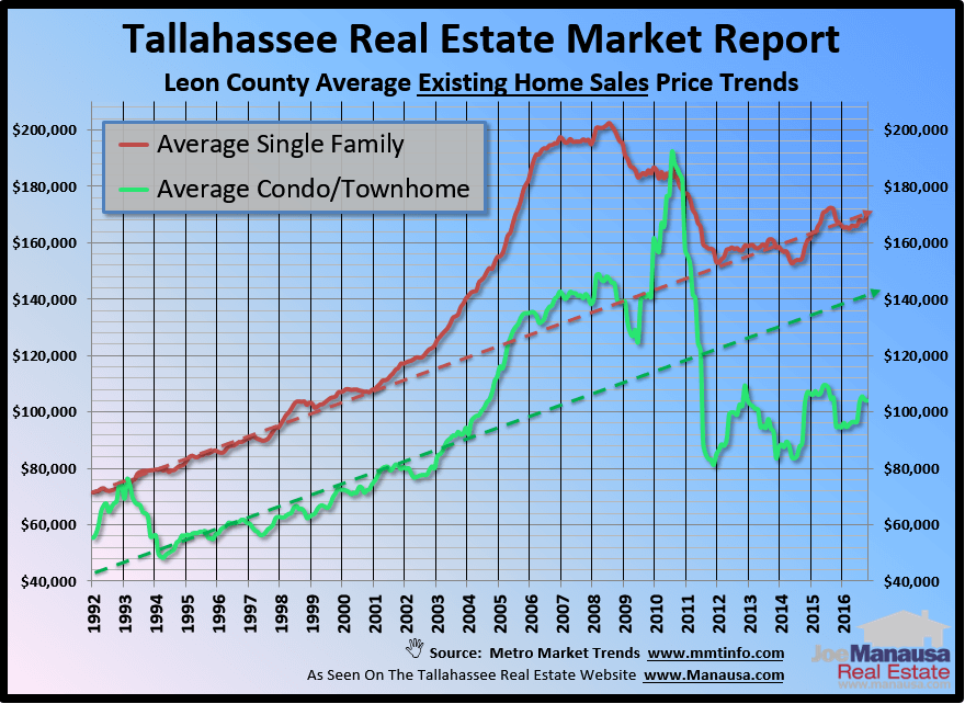A Look At Tallahassee Home Prices Over Time
