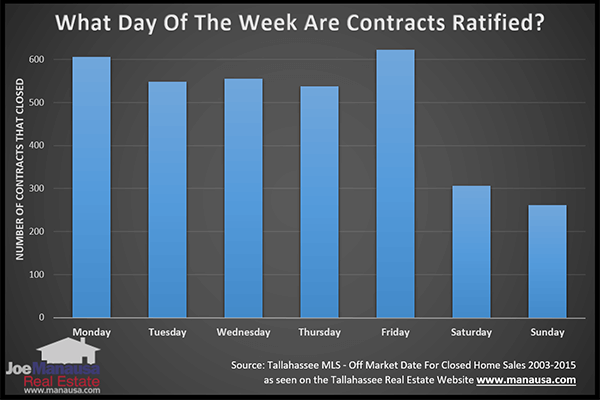 Finding the best day of the week to write a contract