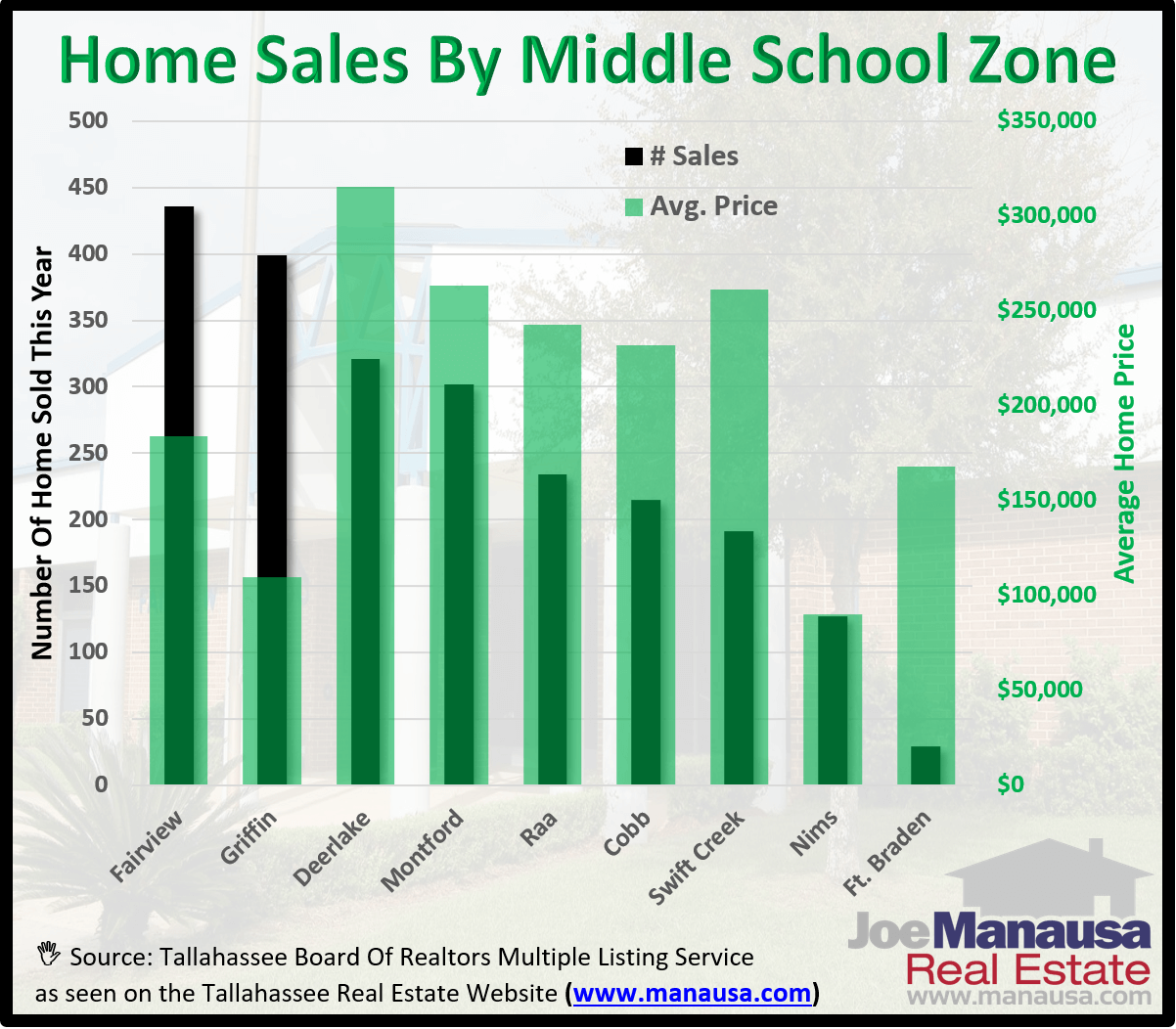 Which Middle Schools Attract The Most Homebuyers