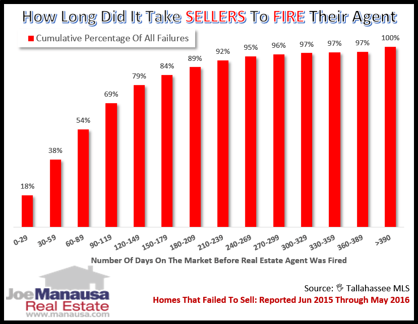What is the average amount of time most sellers take before they fire their listing agent