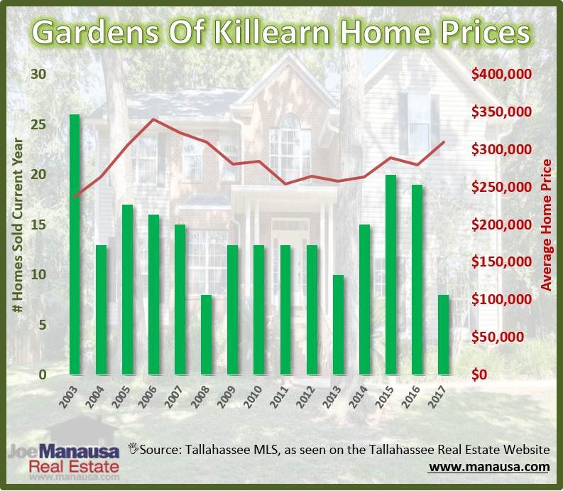 Tallahassee Gardens of Killearn Home Prices