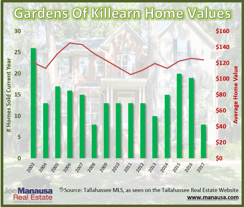 Tallahassee Gardens of Killearn Home Values