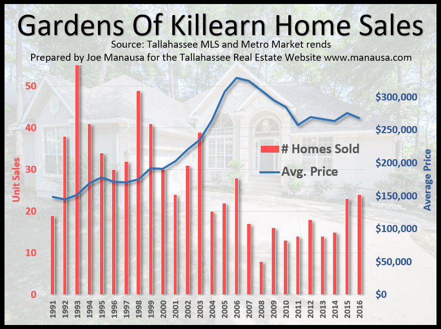 Gardens of Killearn Home Prices 2016