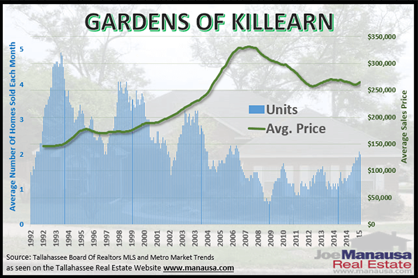 Real estate graph of Gardens of Killearn home prices