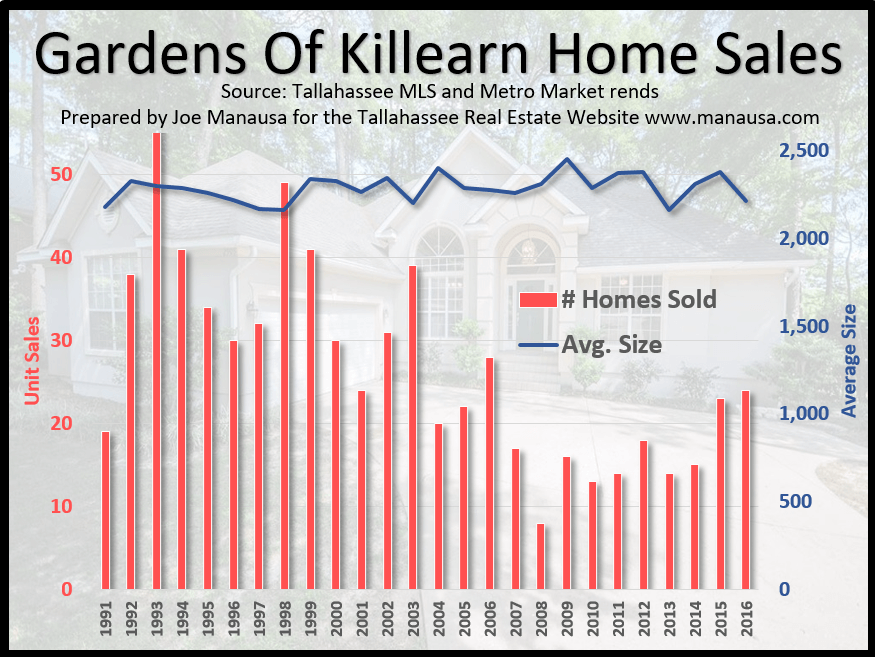 Gardens of Killearn Home Sizes 2016