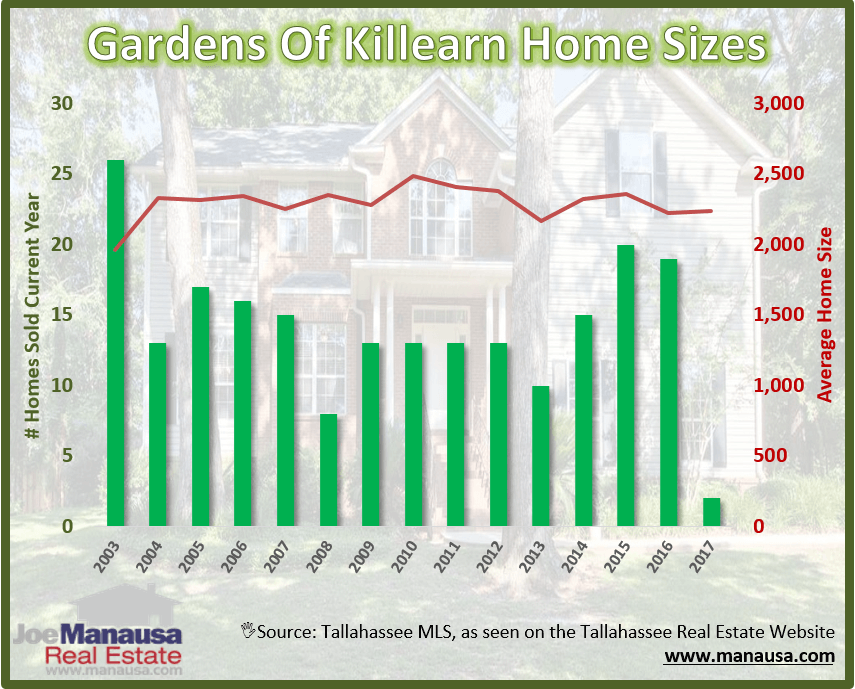 Tallahassee Gardens of Killearn Home Sizes