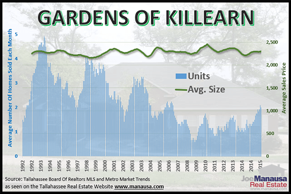 The size of homes in the Gardens of Killearn