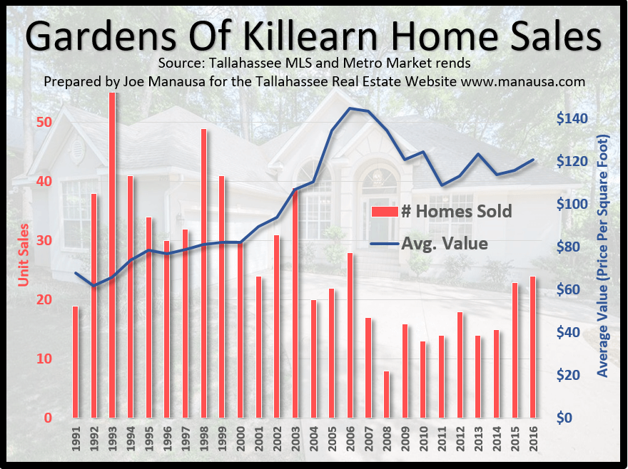 Gardens of Killearn Home Values 2016