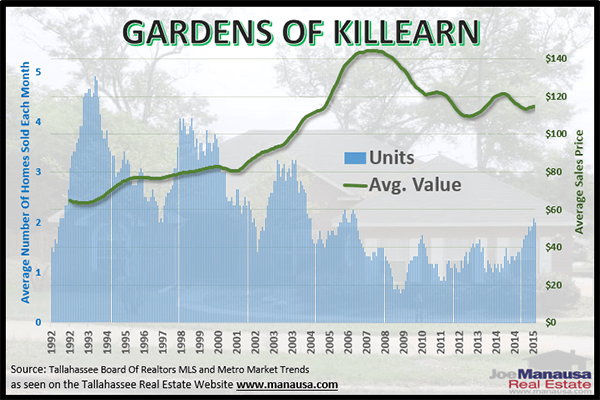 Gardens of Killearn home values graphed