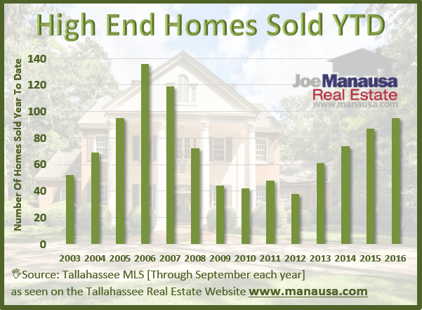 Inventory Of Luxury Homes For Sale Continues To Grow In Tallahassee