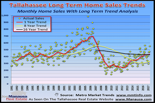 Historic Home Sales Figures In Tallahassee, Florida