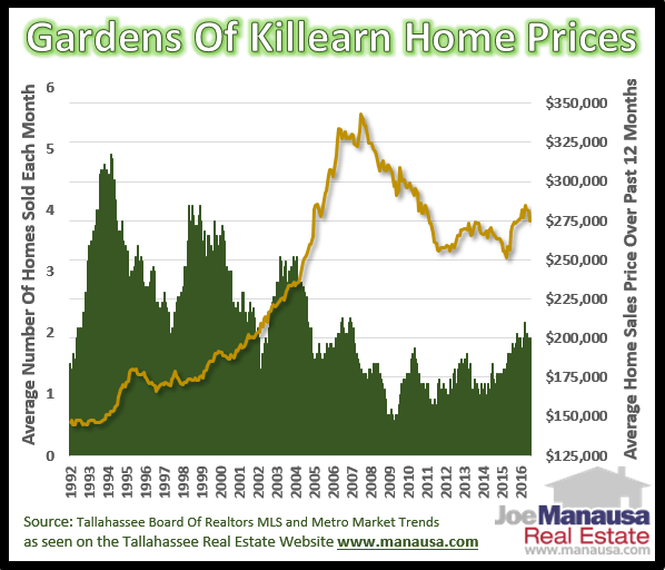 Home Prices in the Gardens of Killearn Tallahassee Florida