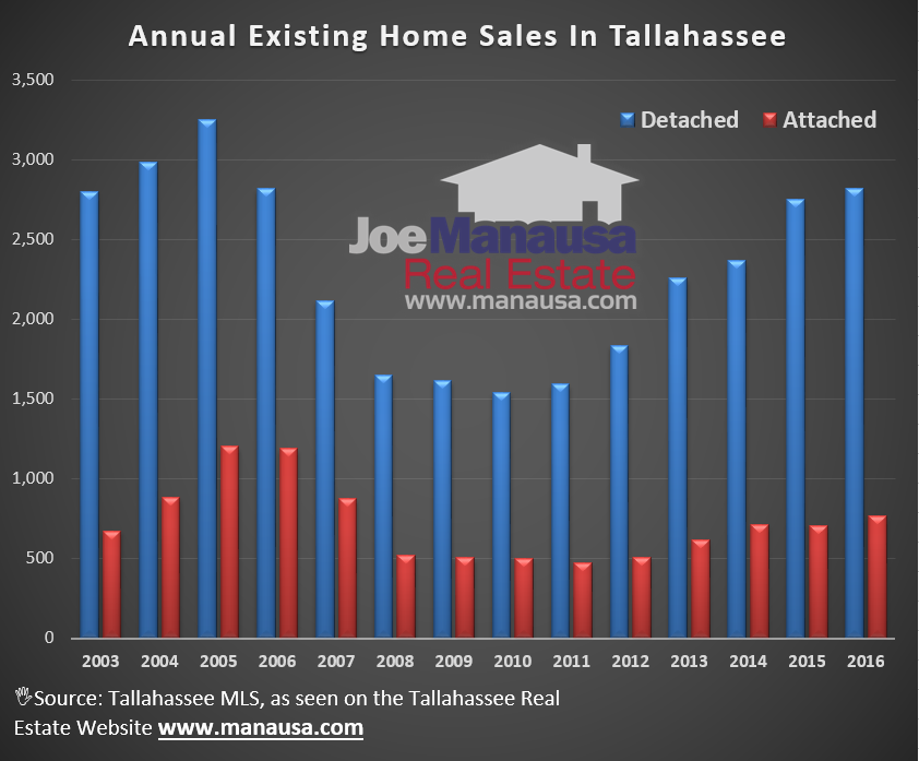Existing Home Sales In Tallahassee Florida segmented by attached versus detached homes