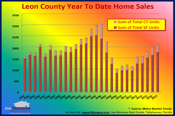 Annual Home Sales In Tallahassee Improve
