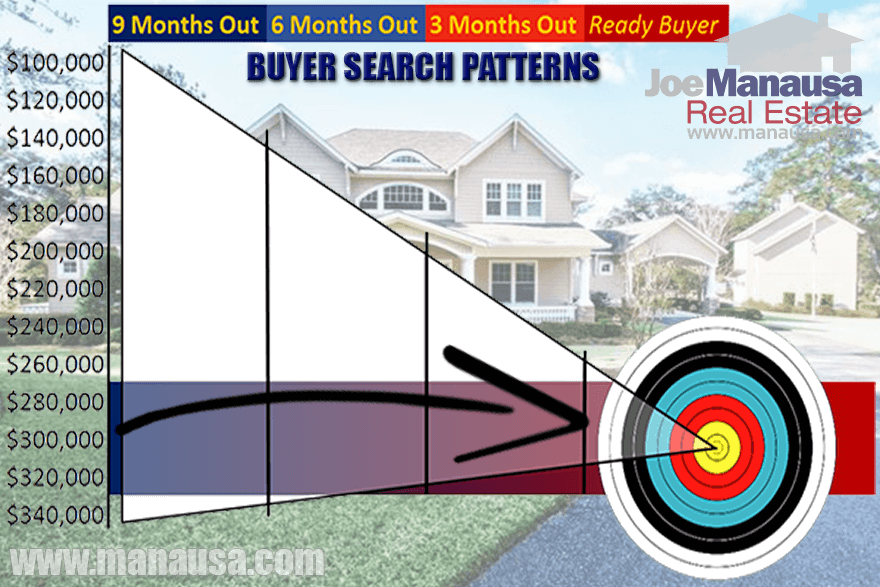 Homebuyer Search Patterns Can Be Used To Determine Home Seller Best Price Point