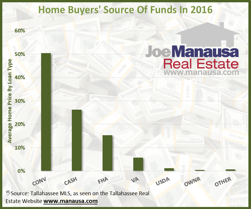 Home Buyer's Source Of Funds In 2017