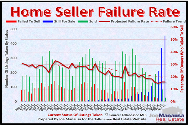 Graph of homes that failed to sell each month