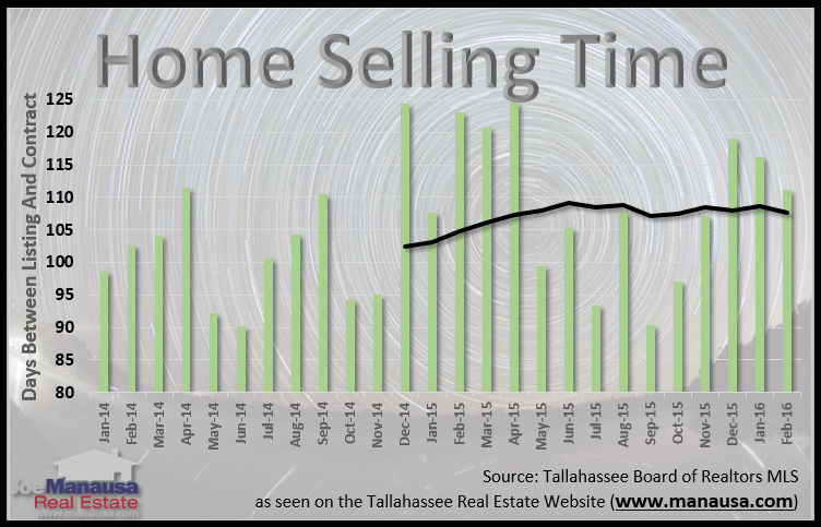 how long does it take to sell a home