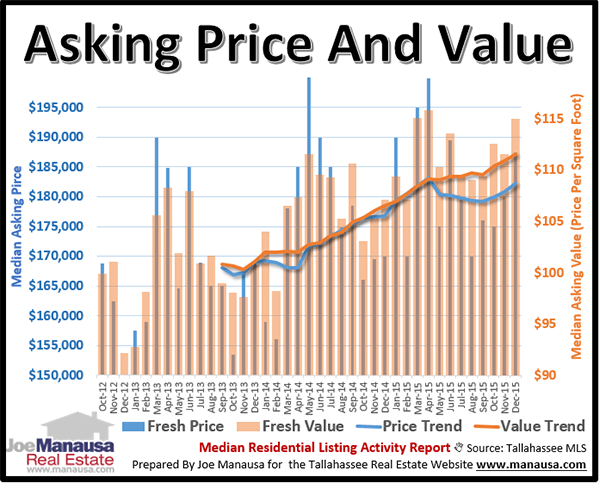 Median home price and value in the Tallahassee real estate market