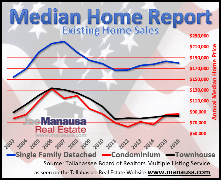 Tallahassee existing median home price