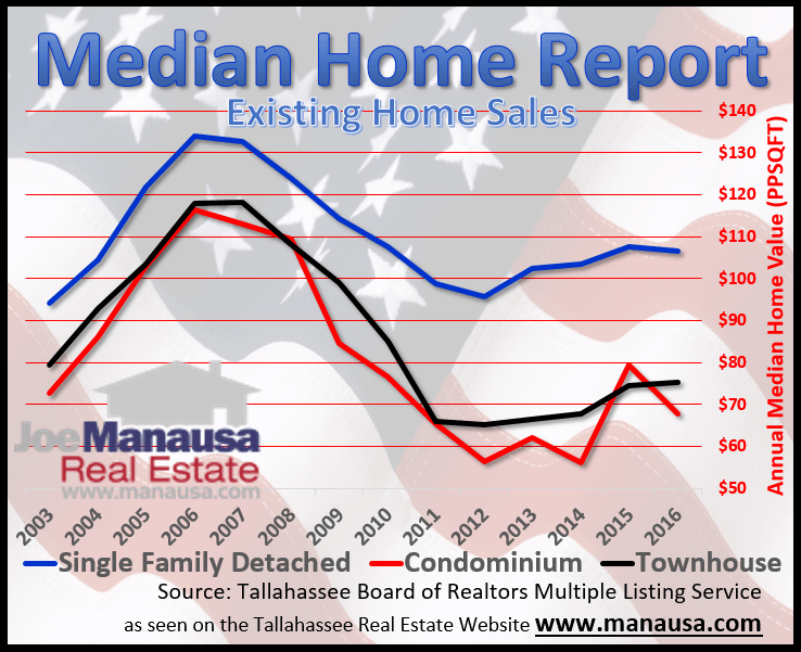 Median home values for existing home sales in Tallahassee