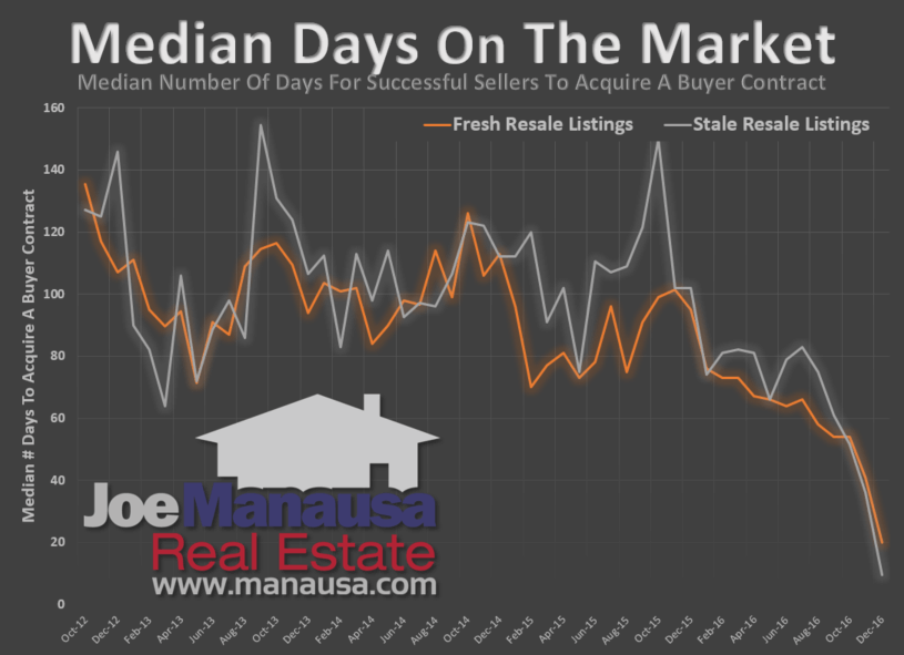 Median Market Time For Homes Sold In Tallahassee