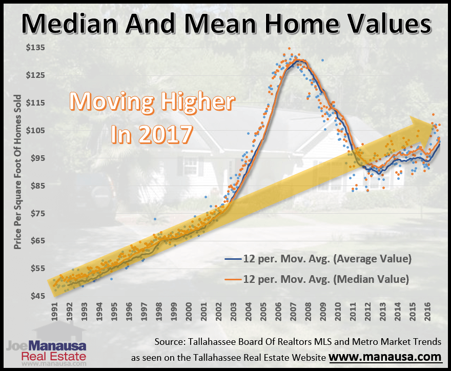 Median And Mean Home Values In Tallahassee Florida will continue to rise in 2017