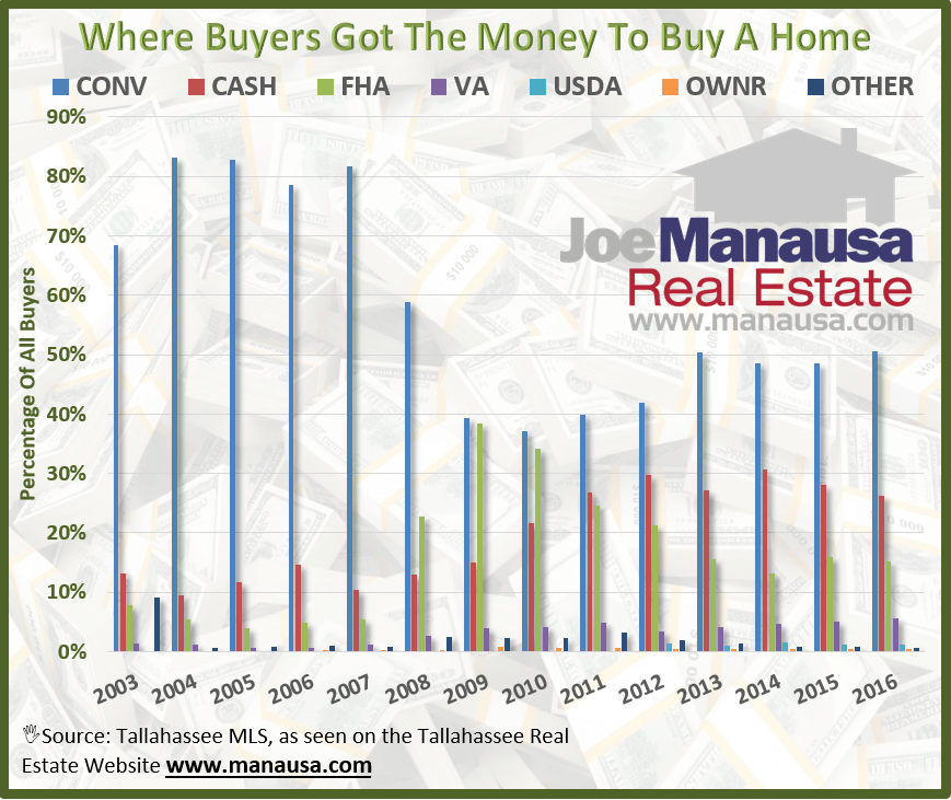 Historical Sources Of Money For Homebuyers