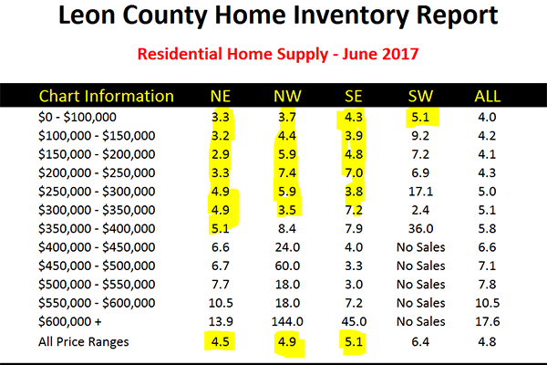 Current supply and demand for new construction homes in Tallahassee, FL