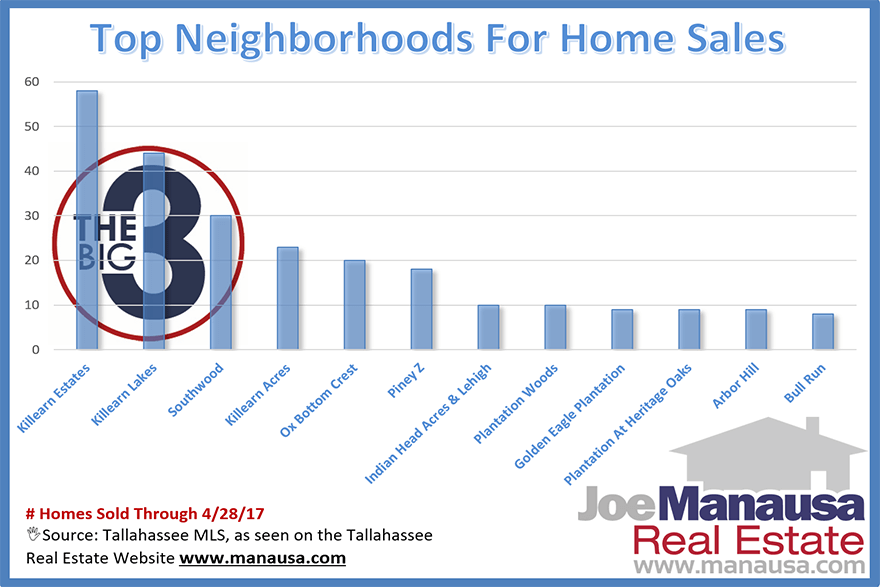 Tallahassee Neighborhoods With The Most Home Sales