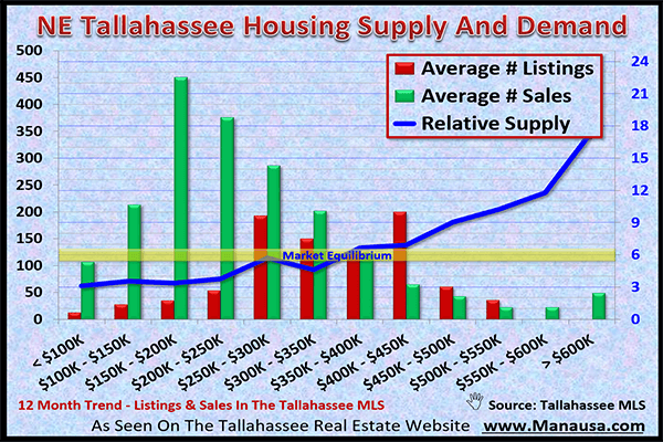 NE Tallahassee Real Estate Market February 2017