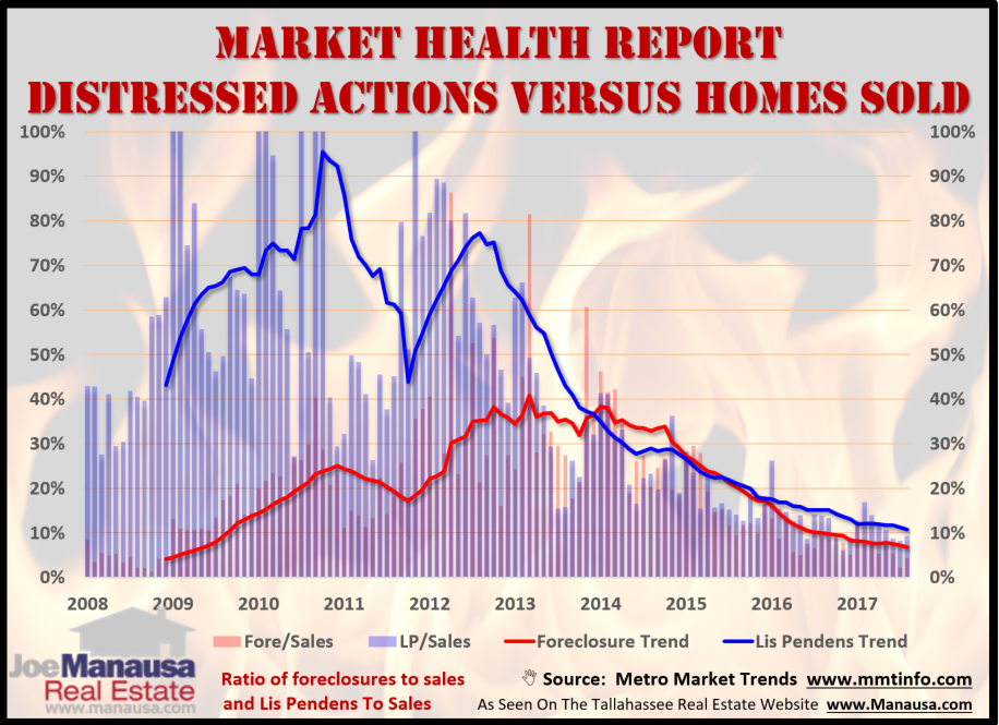Overall Housing Market Health In Tallahassee, Florida