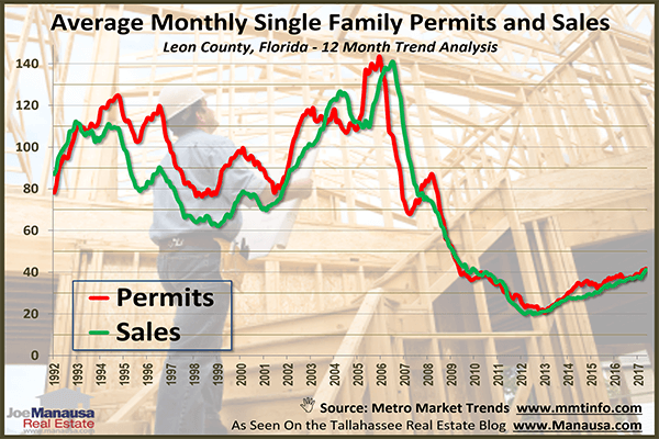 New Construction Homes Permits Versus Sales In Tallahassee