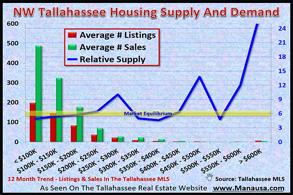 NW Tallahassee Real Estate Market February 2017