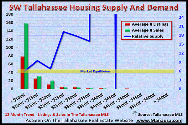 SW Tallahassee Real Estate Market February 2017