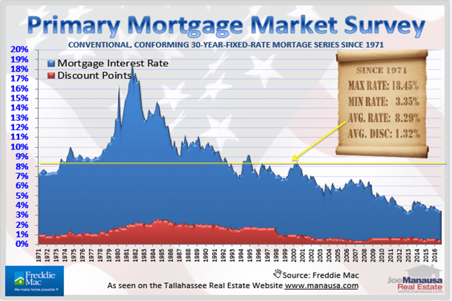 Post election mortgage interest rates in Tallahassee, Florida
