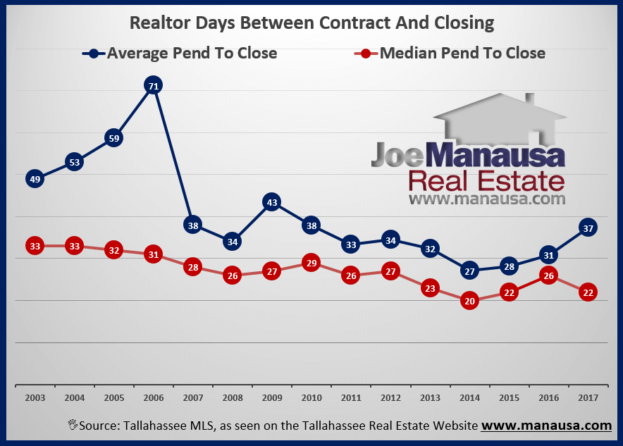 Relying solely on data found online often times causes home sellers and buyers to make poor decisions