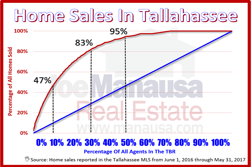 Realtor home sales in Tallahassee, Florida