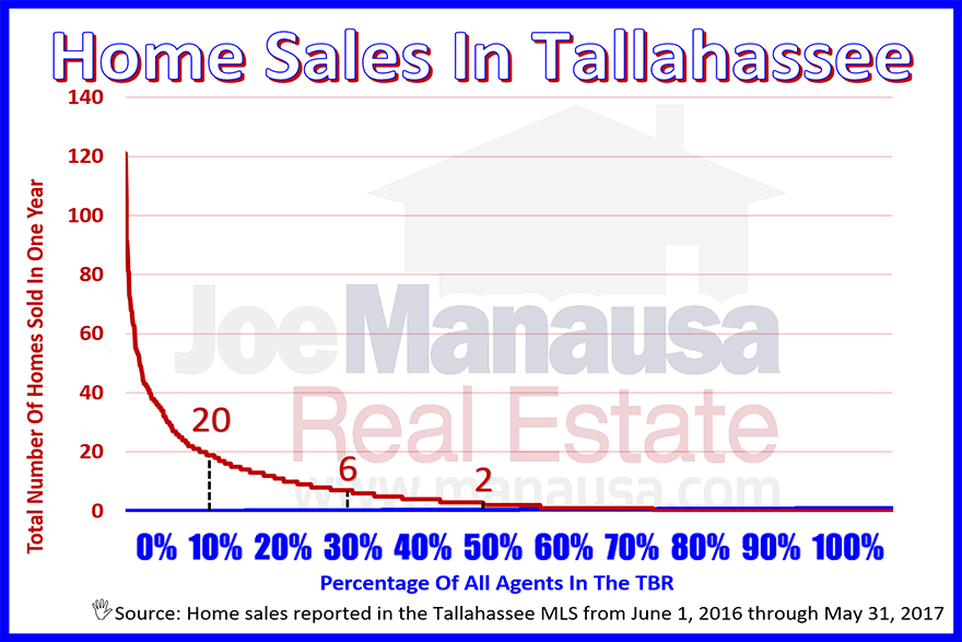 Realtor Home Sales - The average number of home sales per person