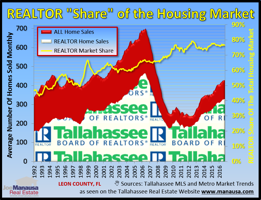 Realtor Share Of The Tallahassee Housing Market