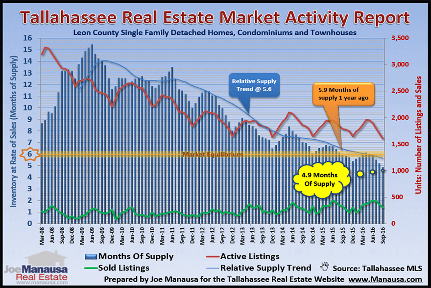 Current State Of Supply And Demand For Homes In Tallahassee Florida For The Month Of October 2016