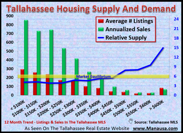 Supply & Demand Imbalance Begs For More Homes
