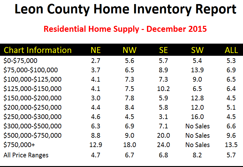 Months of supply of homes for sale in Tallahassee, Florida