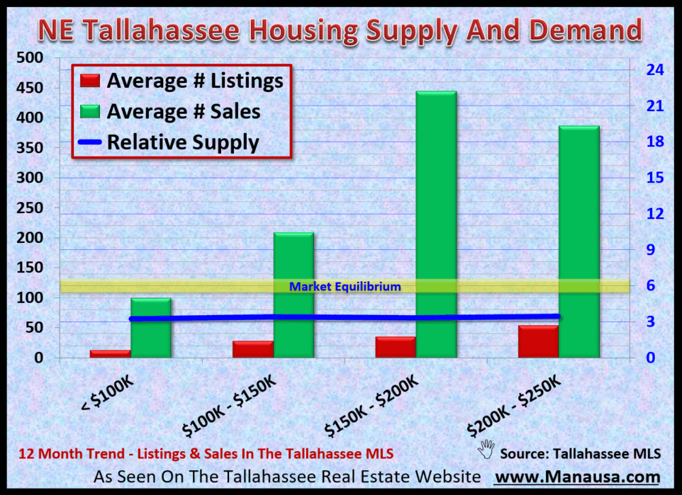 Supply And Demand For Homes Under $250,000 In Northeast Tallahassee